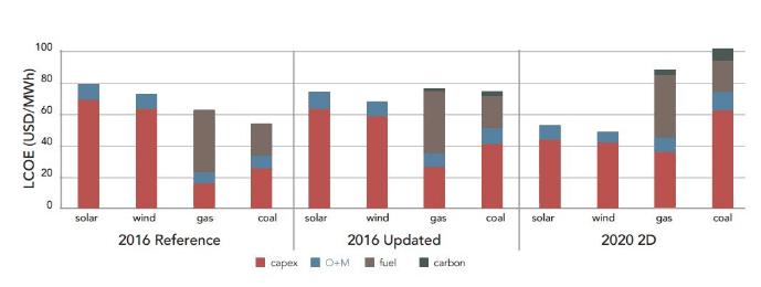 Renováveis já são mais baratas do que gás e carvão?