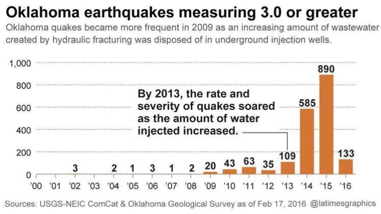 terremotos oklahoma