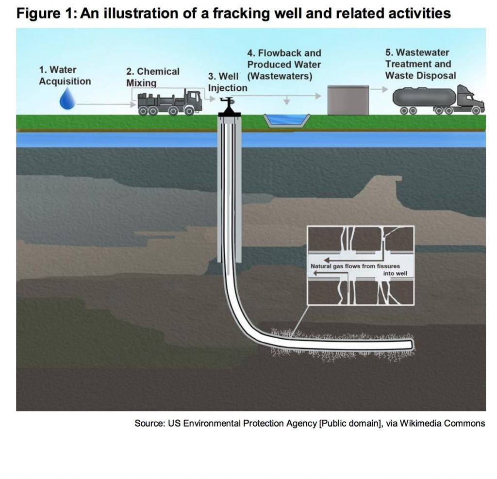 Chemical Pollution from Fracking
